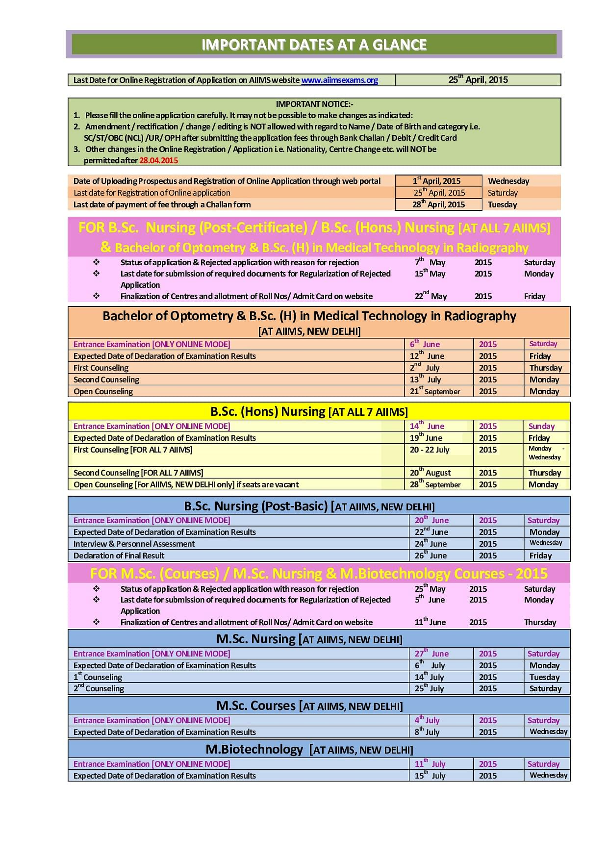 Aiims online form date 2015