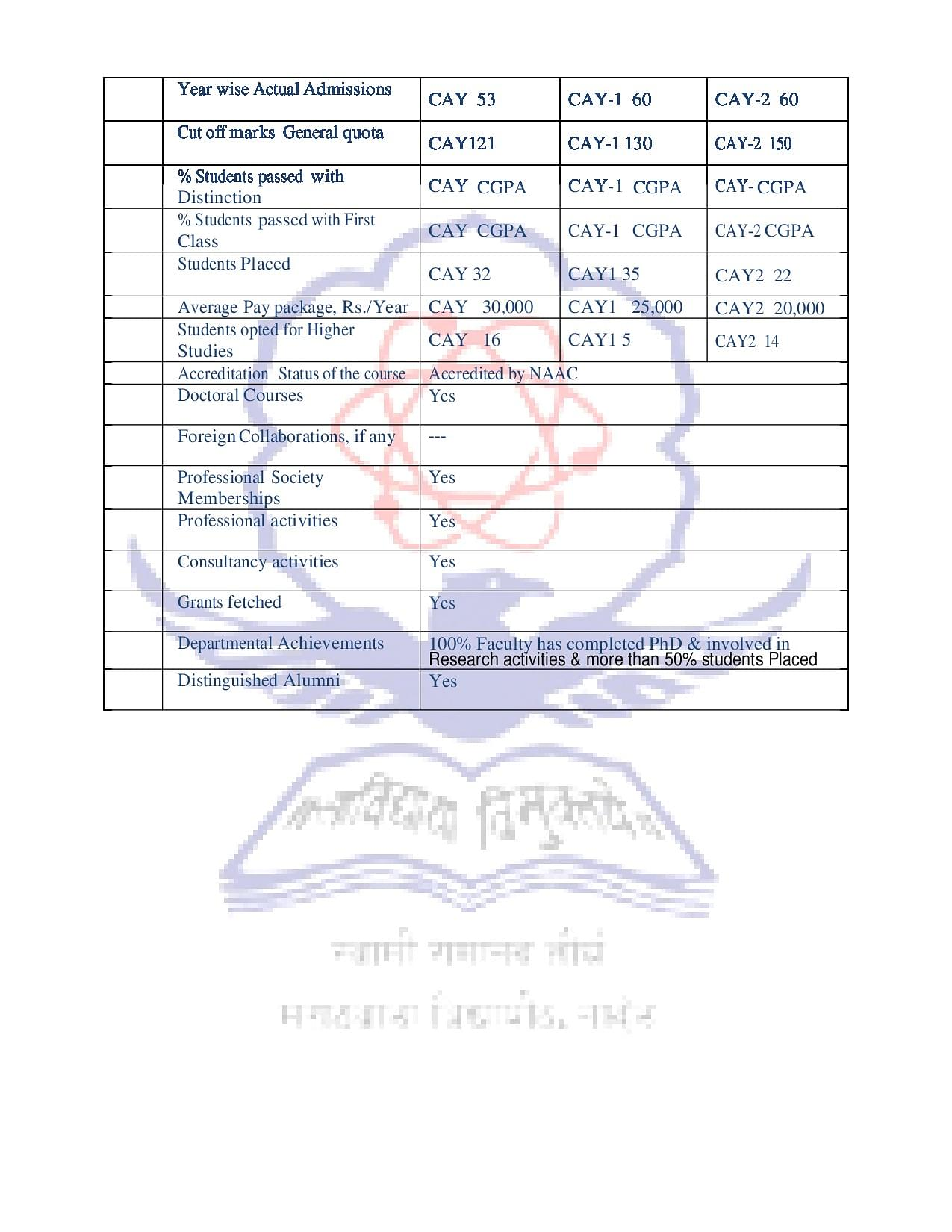 SRTMUN - Courses, Fees, Admission, Result, Exam Time Table