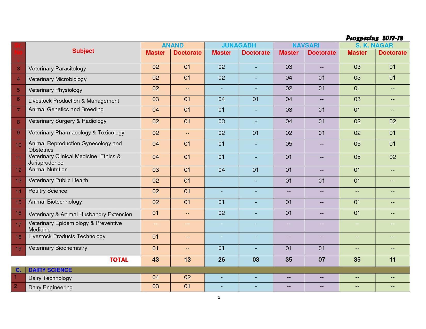 Trace Analysis. Volume 4