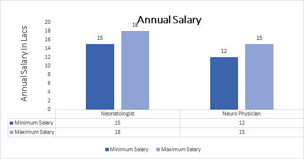 (DM- Neurology) annual salary