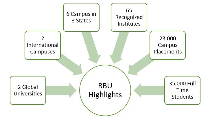 RBU Highlights