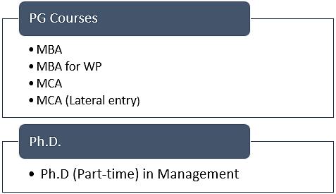 ICFAI PG Courses
