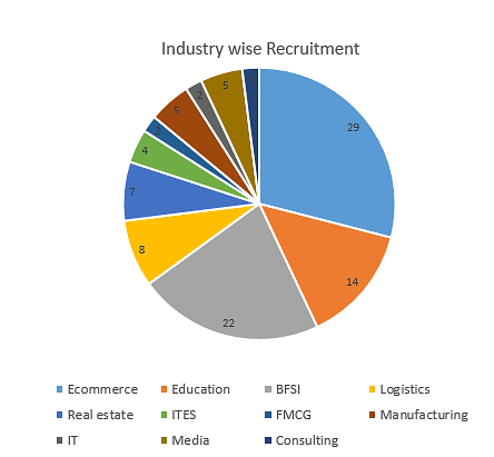 ABBS Industry-wise recruitment