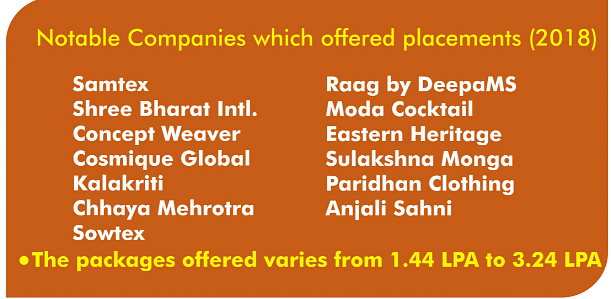 Satyam Fashion Institute Placements