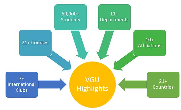 VGU Highlights