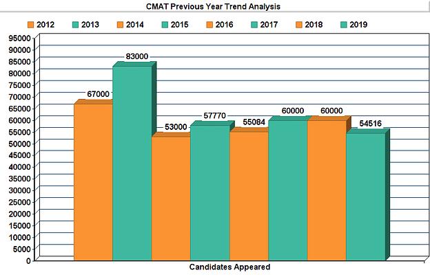 CMAT Trend Analysis