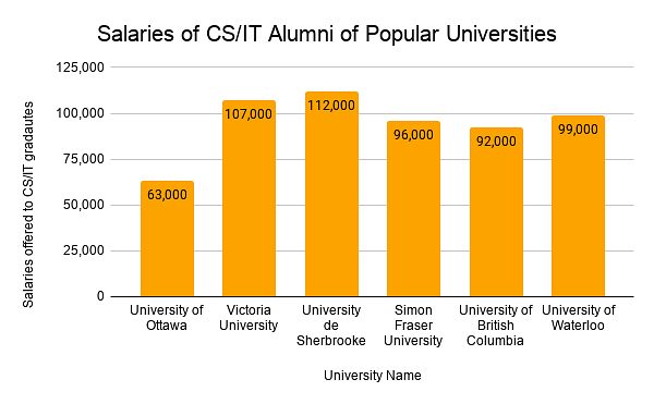 Salaries of CS/IT Alumni of Popular Universities