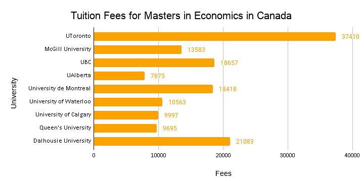 Masters In Economics In Canada Top Colleges Eligibility Cost Scholarships Scope
