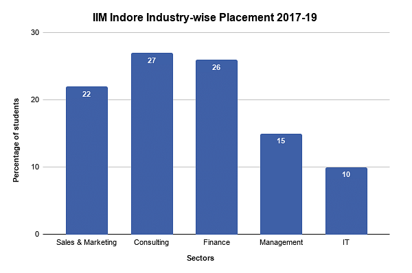 IIM Indore Industry-wise Placement 2017-19