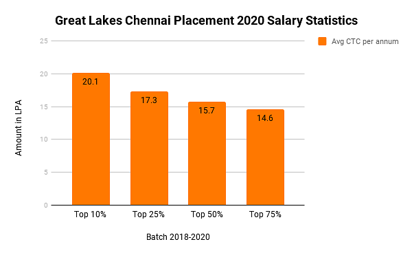 Great Lakes Chennai Placement
