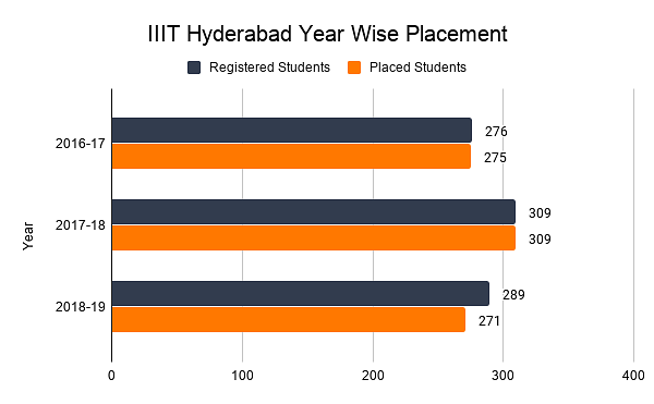 IIIT Hyderabad Year Wise Placement