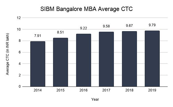 SIBM Bangalore Average CTC