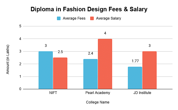 interior design salary in kenya ethiopia