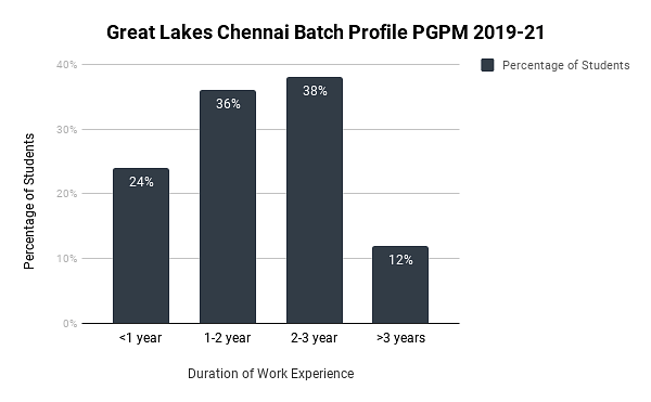 Great Lakes Chennai Placement 2020