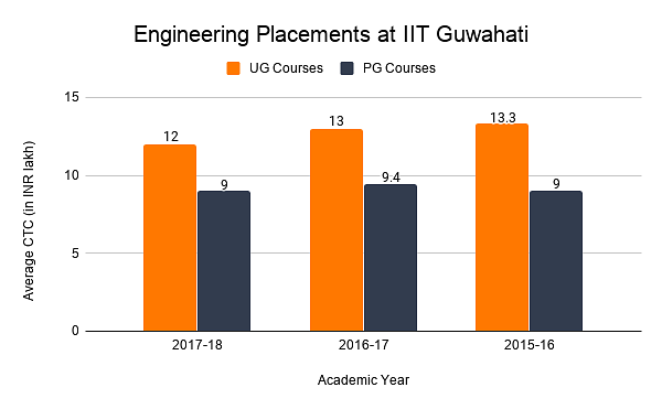 Engineering Placements at IIT Guwahati