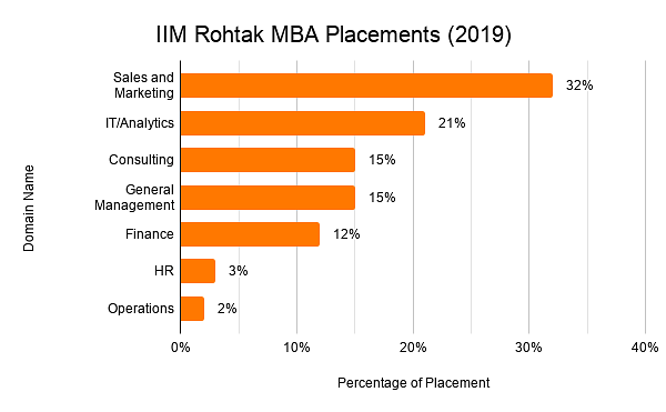 iim rohtak placements 2019