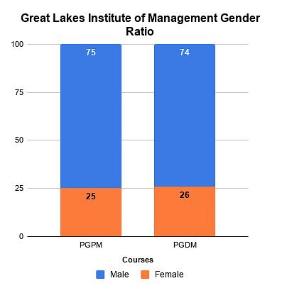 Great Lakes Institute Of Management Gender Ratio