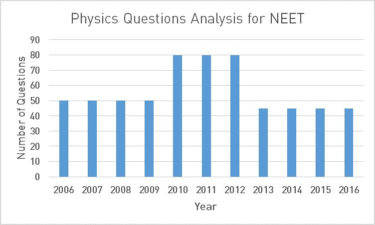 NEET Physics Exam Analysis