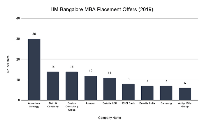 IIM Bangalore Placement Offers