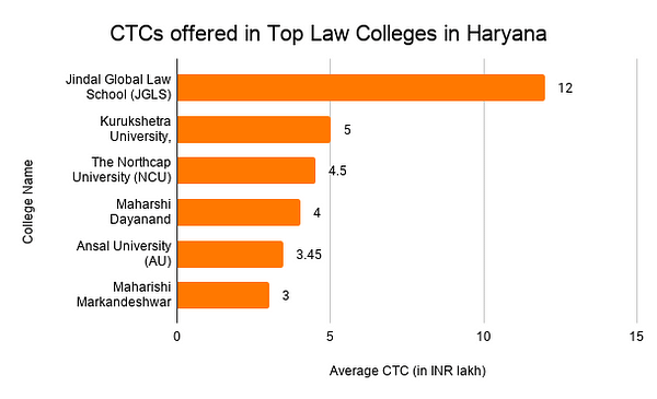 CTCs offered in Top Law Colleges in Haryana