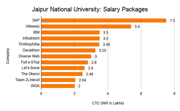 Jaipur National University: Salary Packages