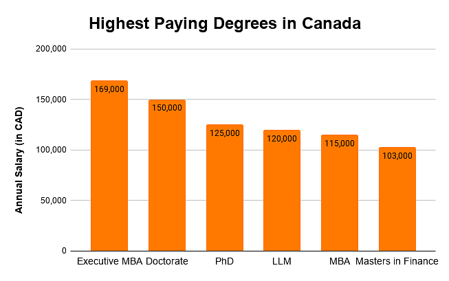 Highest Paying Degrees