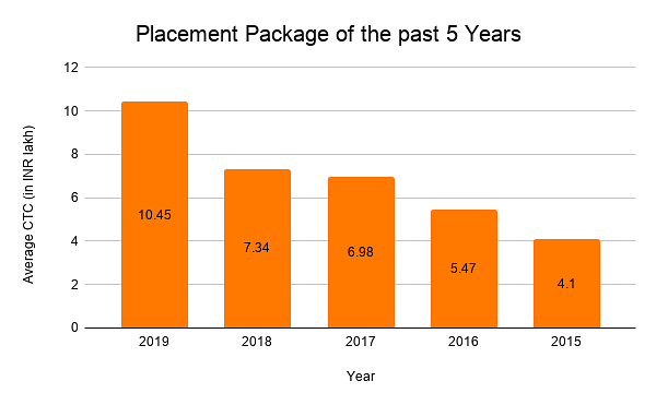 Placement Package of the past 5 years
