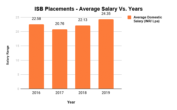 ISB Hyderabad Placements