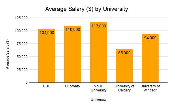 Average MBA Salaries by University
