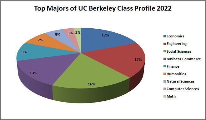 Berkeley 2022 Academic Calendar.Uc Berkeley Mba Class Profile 2021 Employment Reports Admission Statistics Acceptance Rate Application Deadline