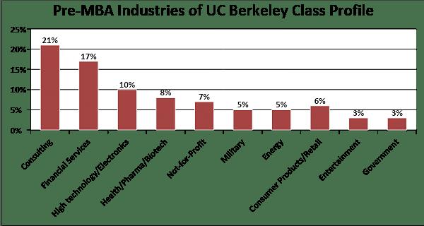 Pre-MBA Industries of UC Berkeley