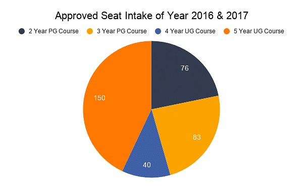 Approved Seat Intake of Year 2016 & 2017