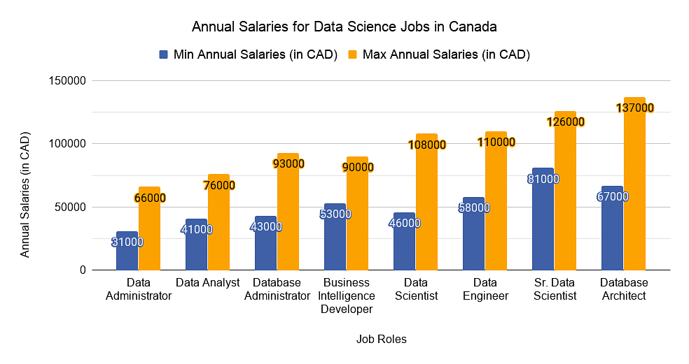 Salaries for Data Science Jobs in Canada
