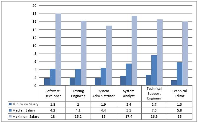 B Tech  Computer Engineering Course, Eligibility, Syllabus, Salary