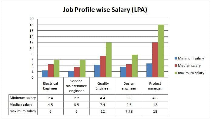 btech electronics engineering  eligibility syllabus salary top institutes fees