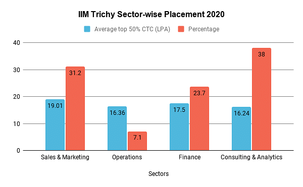 IIM Trichy Sector-wise Placement