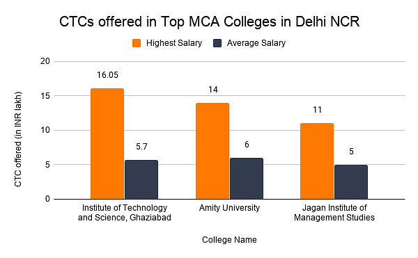 CTCs offered in Top MCA Colleges in Delhi NCR