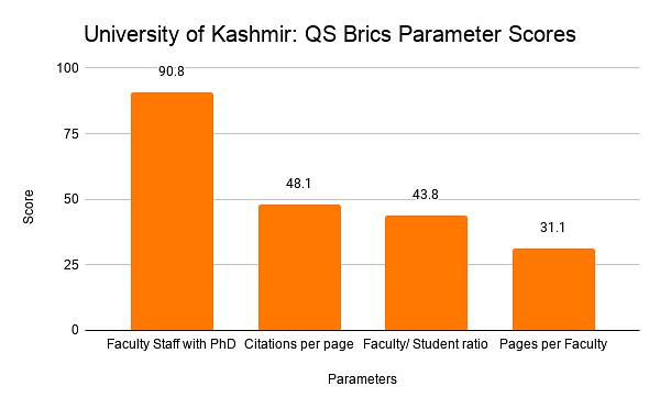 University of Kashmir: QS Brics Parameter Scores