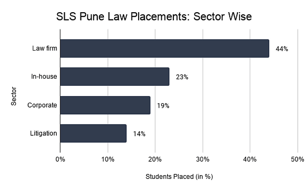 SLS Pune Law Placements_ Sector Wise