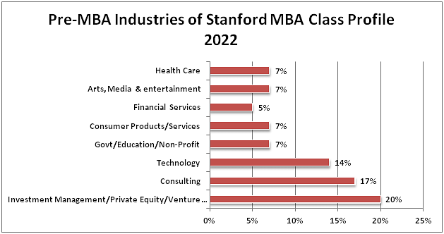 Stanford Calendar 2022.Stanford Mba Class Profile 2022 Employment Reports Requirements Acceptance Rate Curriculum And More