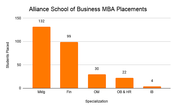 Alliance School of Business MBA Placements