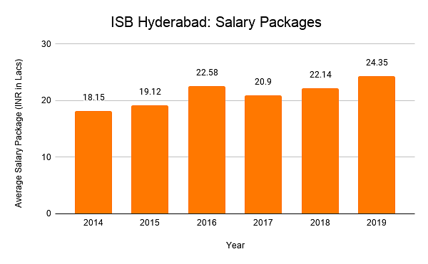 ISB Hyderabad: Salary Packages