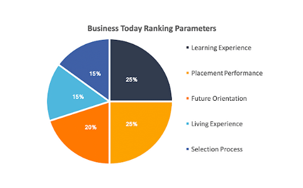 business today ranking parameters