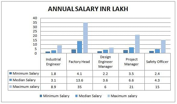 salary graph for M. Tech in Machanical engineering