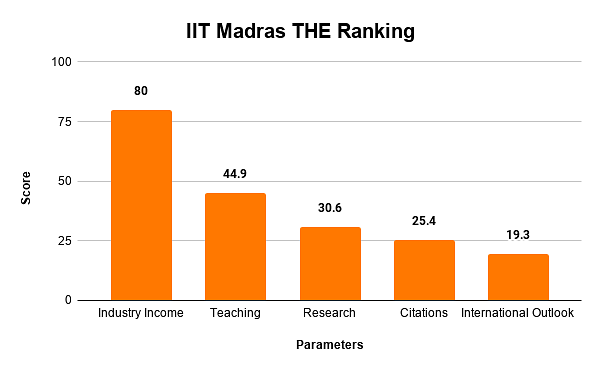 IIT Madras THE Ranking