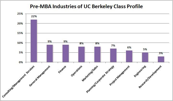 Pre-MBA Functions of UC Berkeley