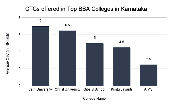 CTCs offered in Top BBA Colleges in Karnataka