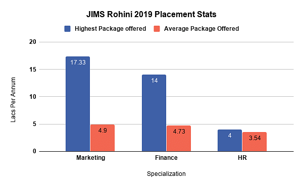 JIMS Rohini Placements