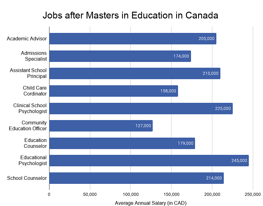 Jobs After Masters in Education in Canada