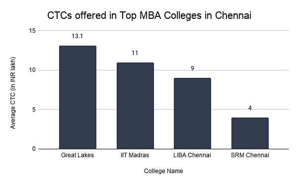 CTCs offered in Top MBA Colleges in Chennai